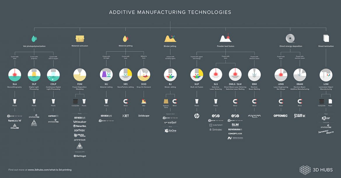 0a2acbd7e02 3D Hubs Publishes Complete 3D Printing Technologies Infographic - 3D  Printing Media Network