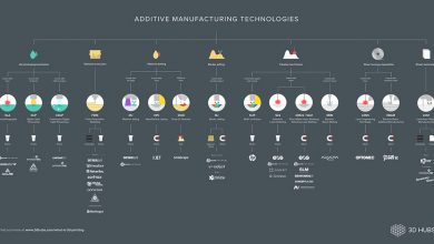 Photo of 3D Hubs Publishes Complete 3D Printing Technologies Infographic