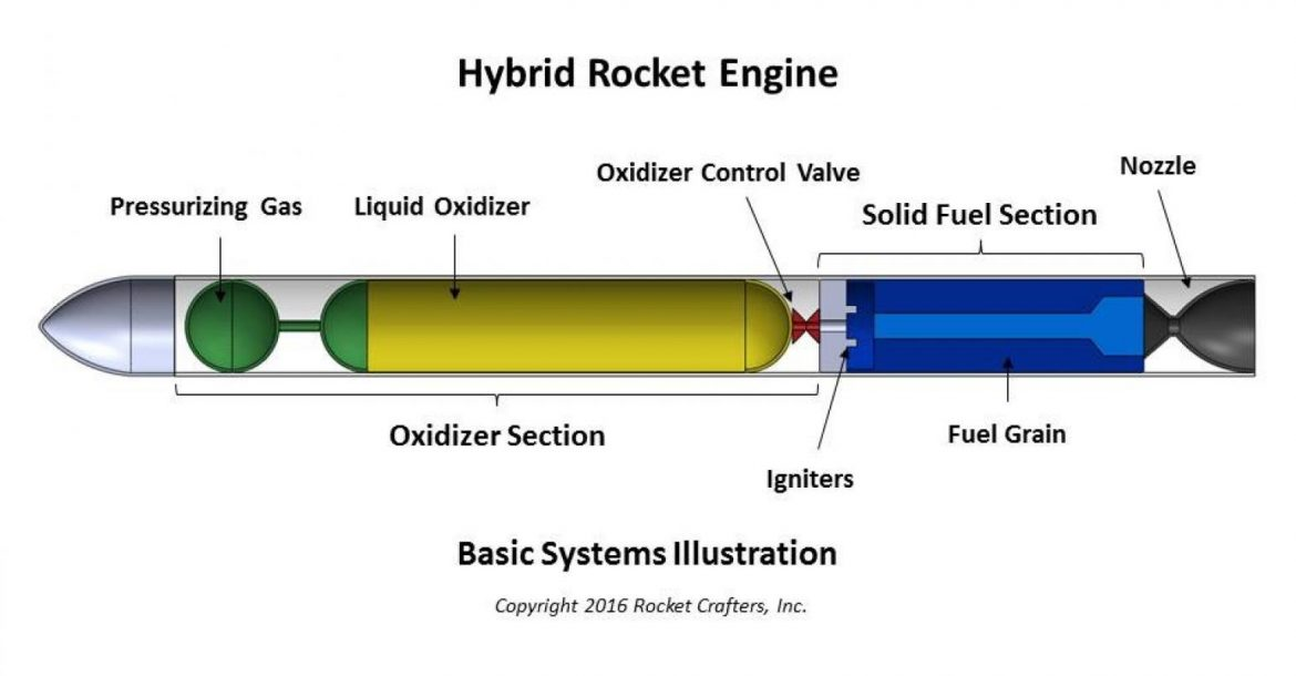 graphic about Large Solid Printable Numbers named Rocket Crafters Lands DARPA Deal for Growth of