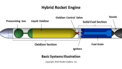 Photo of Rocket Crafters Lands DARPA Contract for Development of Large-scale, 3D Printed, Hybrid Rocket Engine