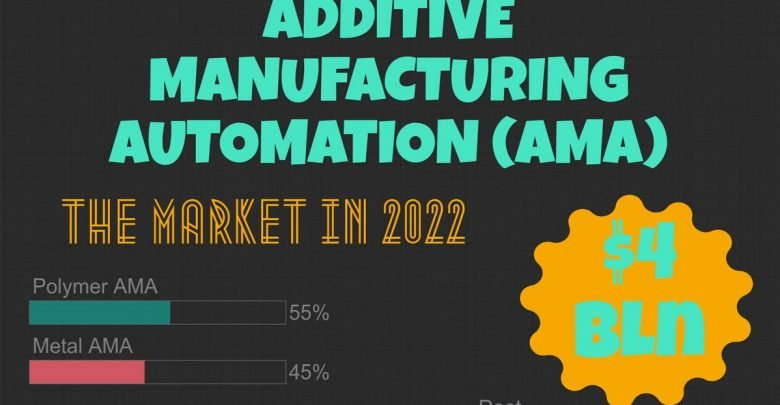 Photo of Market for Automated Additive Manufacturing (AMA) Set to Top $4B Globally by 2022 / Infographic