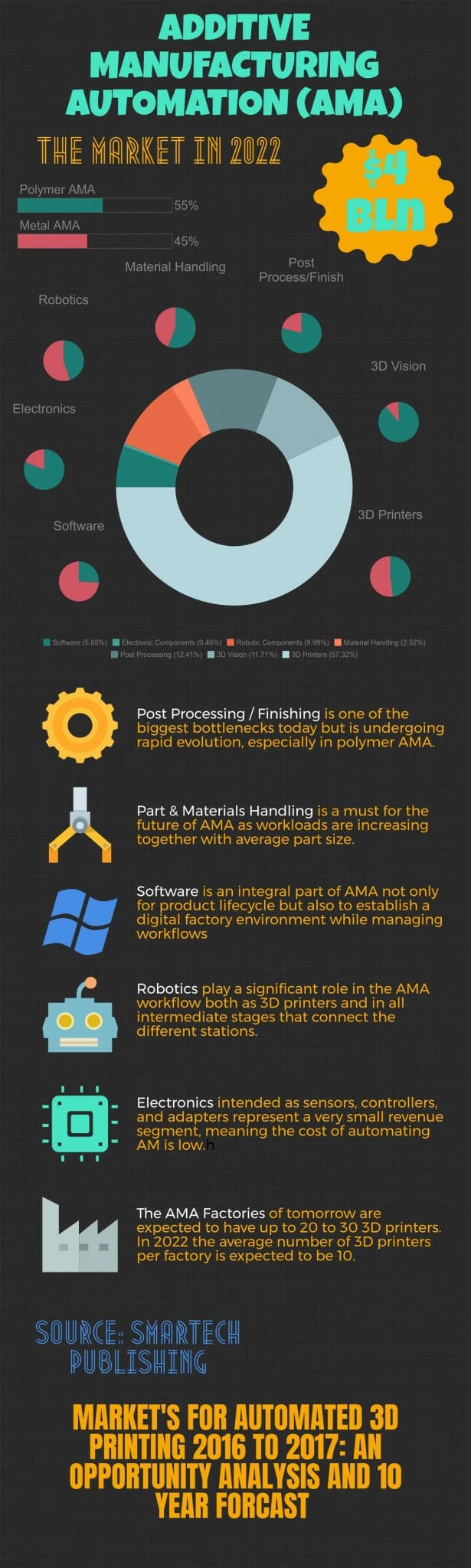 Market for Automated Additive Manufacturing (AMA) Set to Top $4B