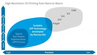 Photo of Nanoscribe awarded €40K prize, showcases microscale printing at Formnext