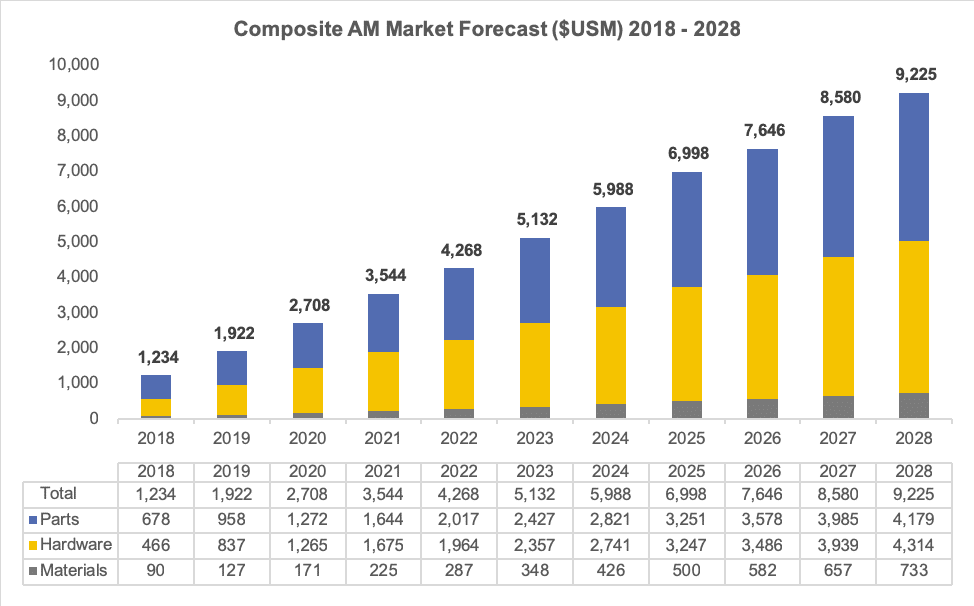 Composite Additive Manufacturing Market