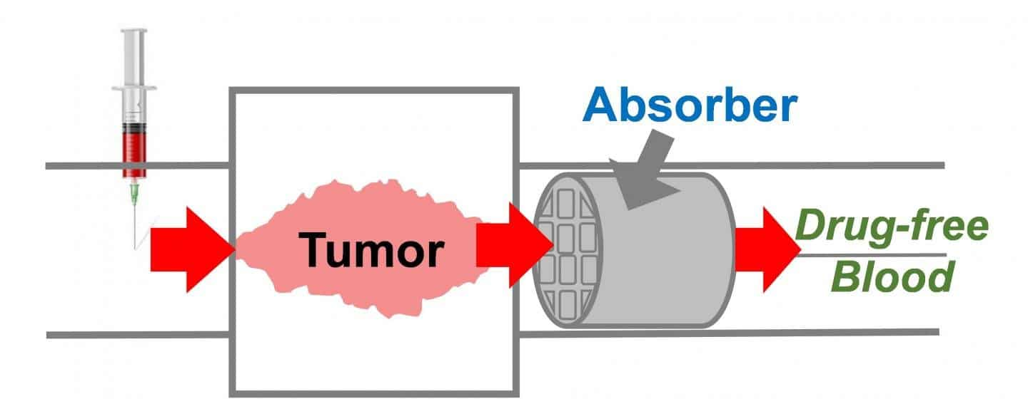 3D printed absorber chemotherapy