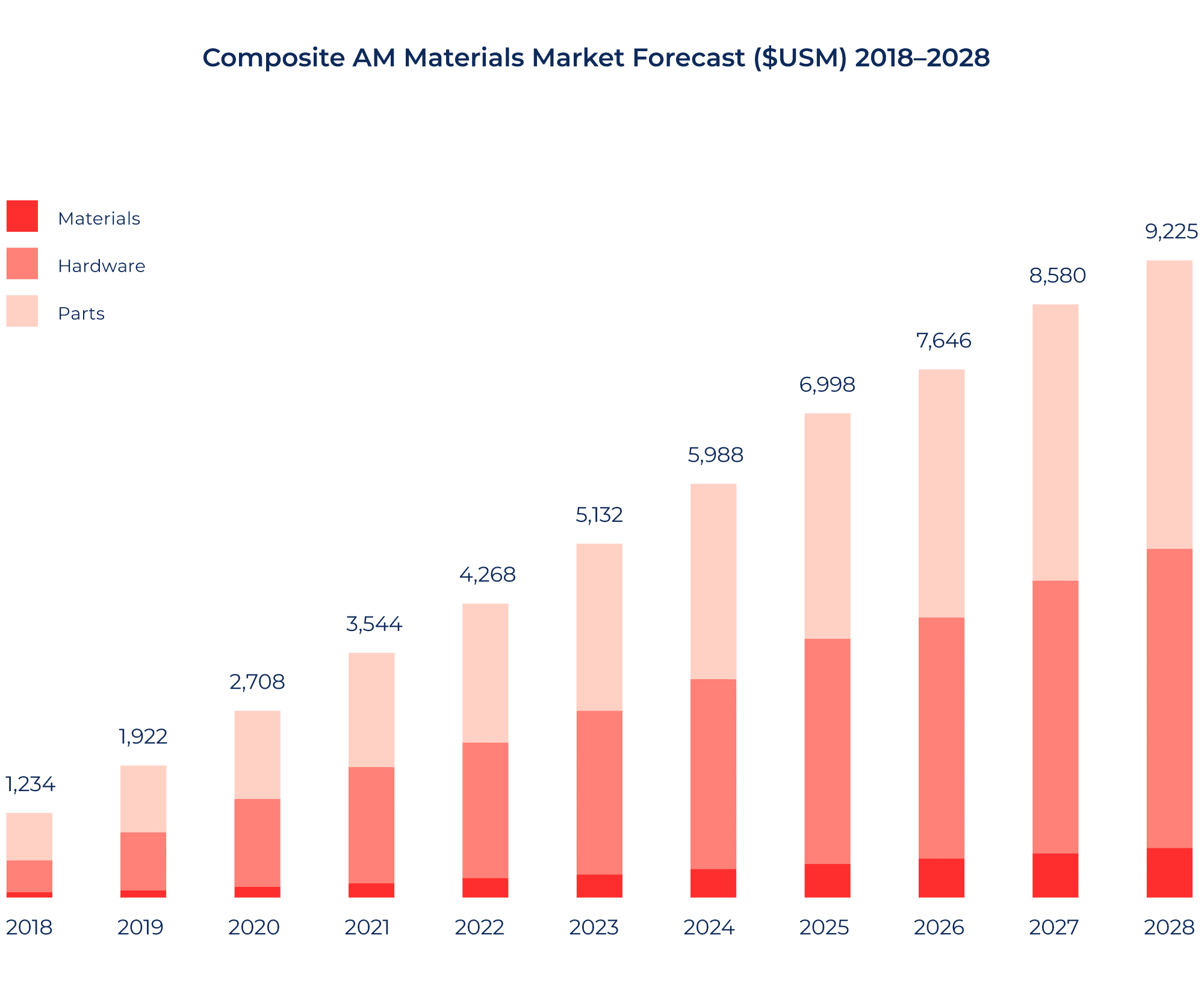 Composites AM market forecast 2018 to 2028