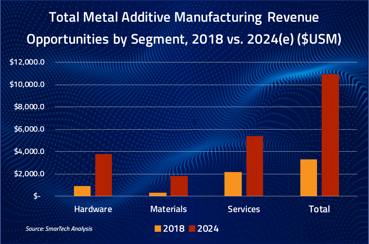 Additive Manufacturing with Metal Powders 2019 according to SmarTech Analysis