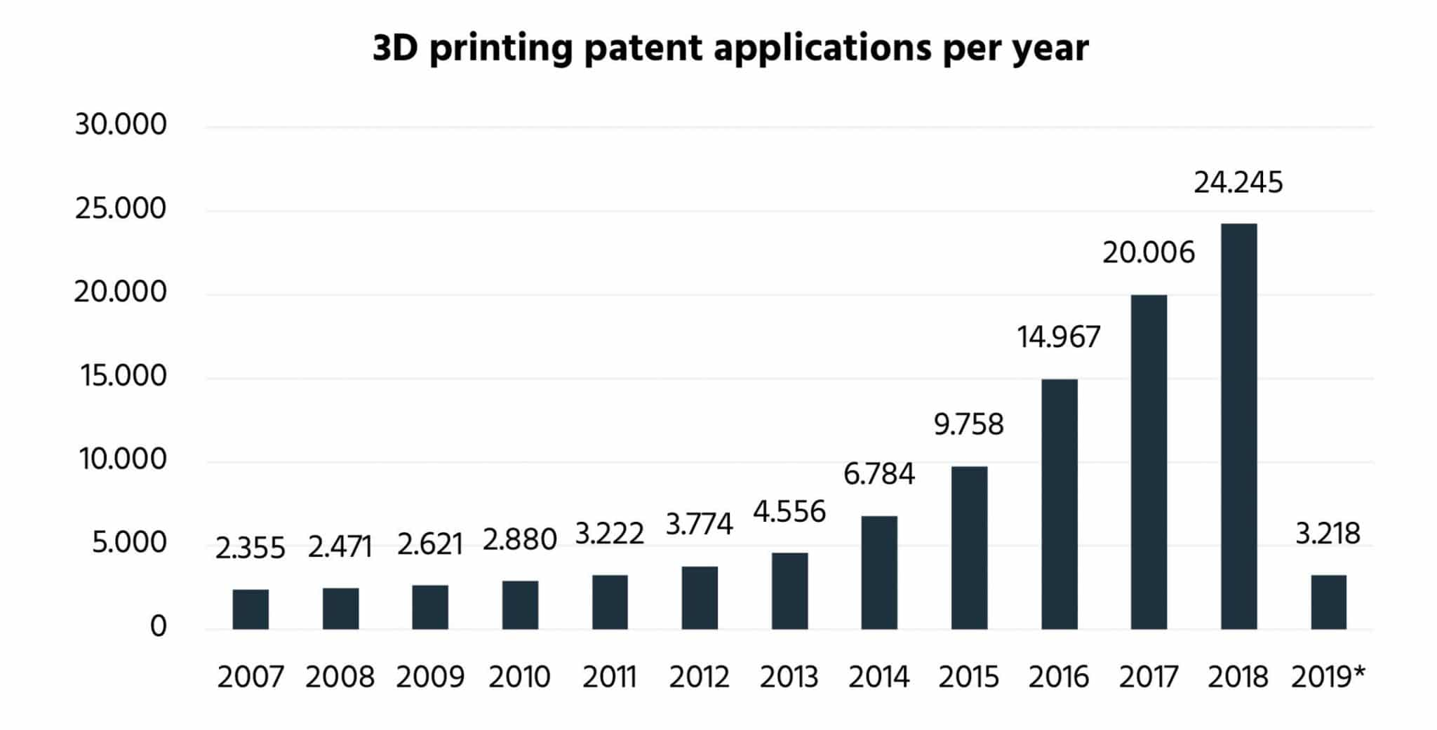 3D printing patents
