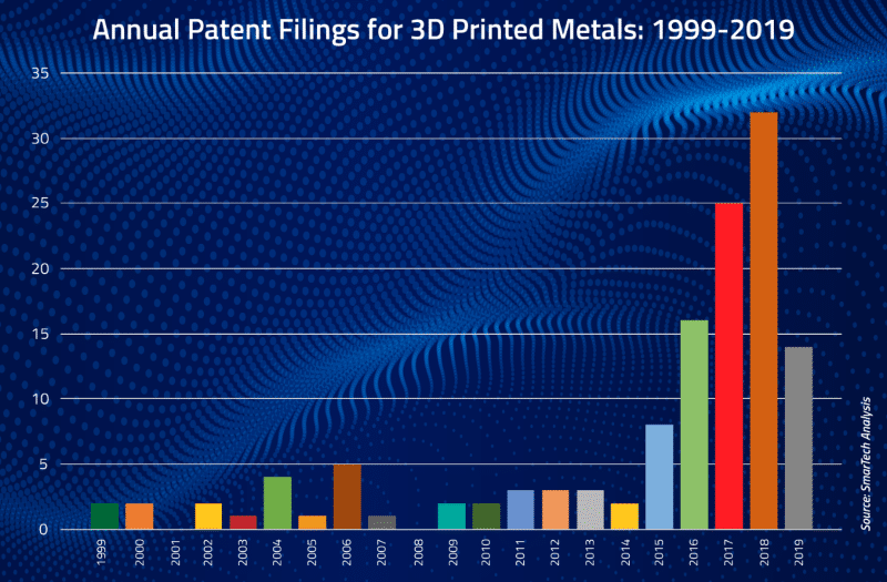Metal AM Patent Filings