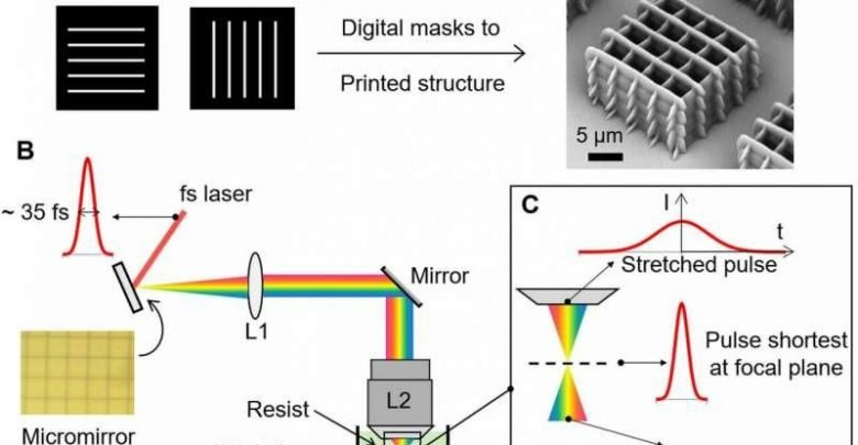 Photo of Femtosecond projection 3D printing accelerates 2PP by up to 10,000X