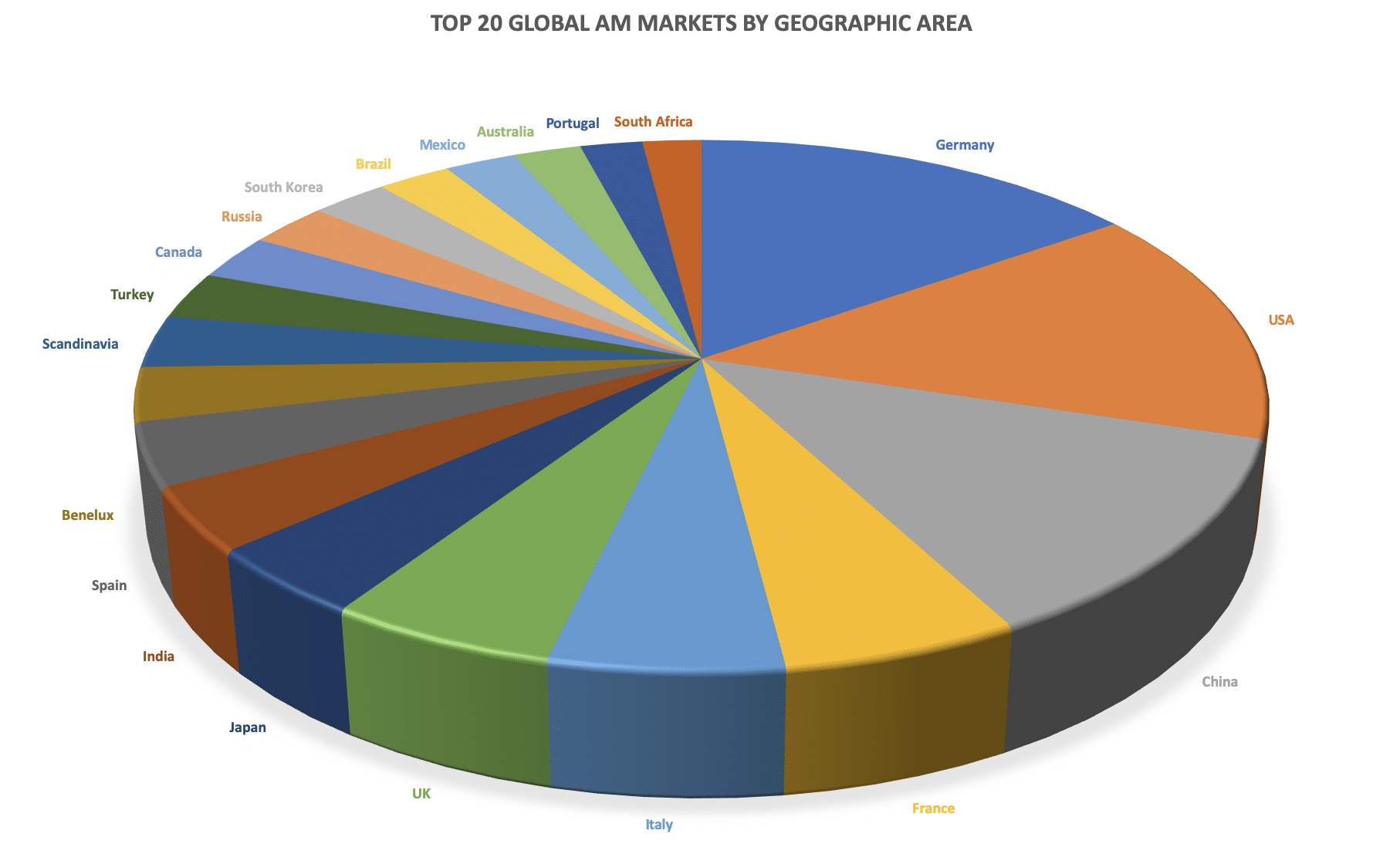 The top 20 global AM markets