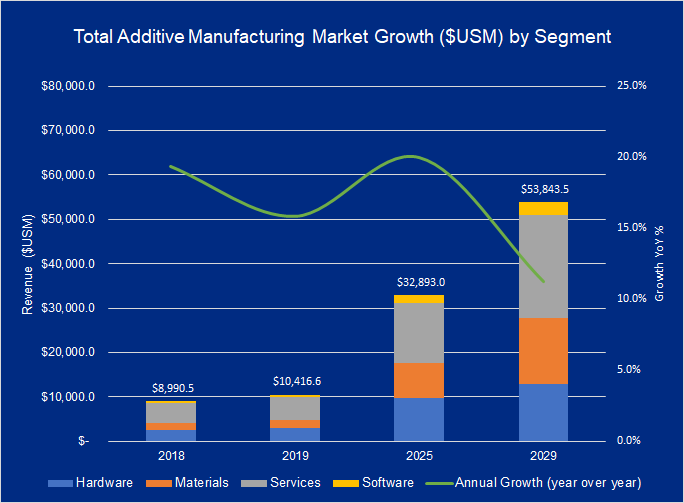 additive manufacturing market 2019