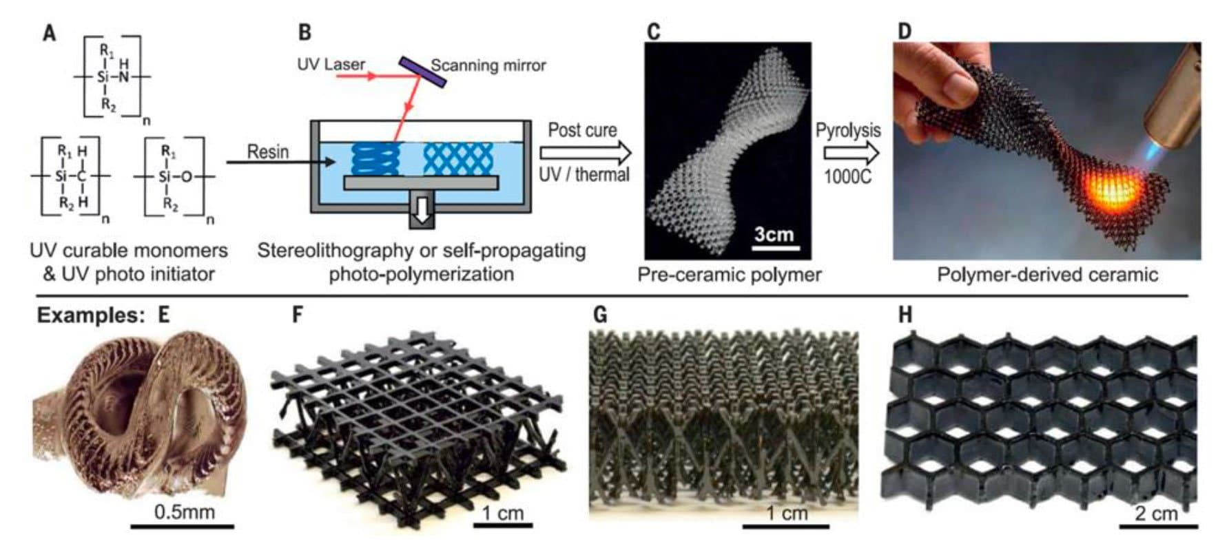 SiC stereolithography