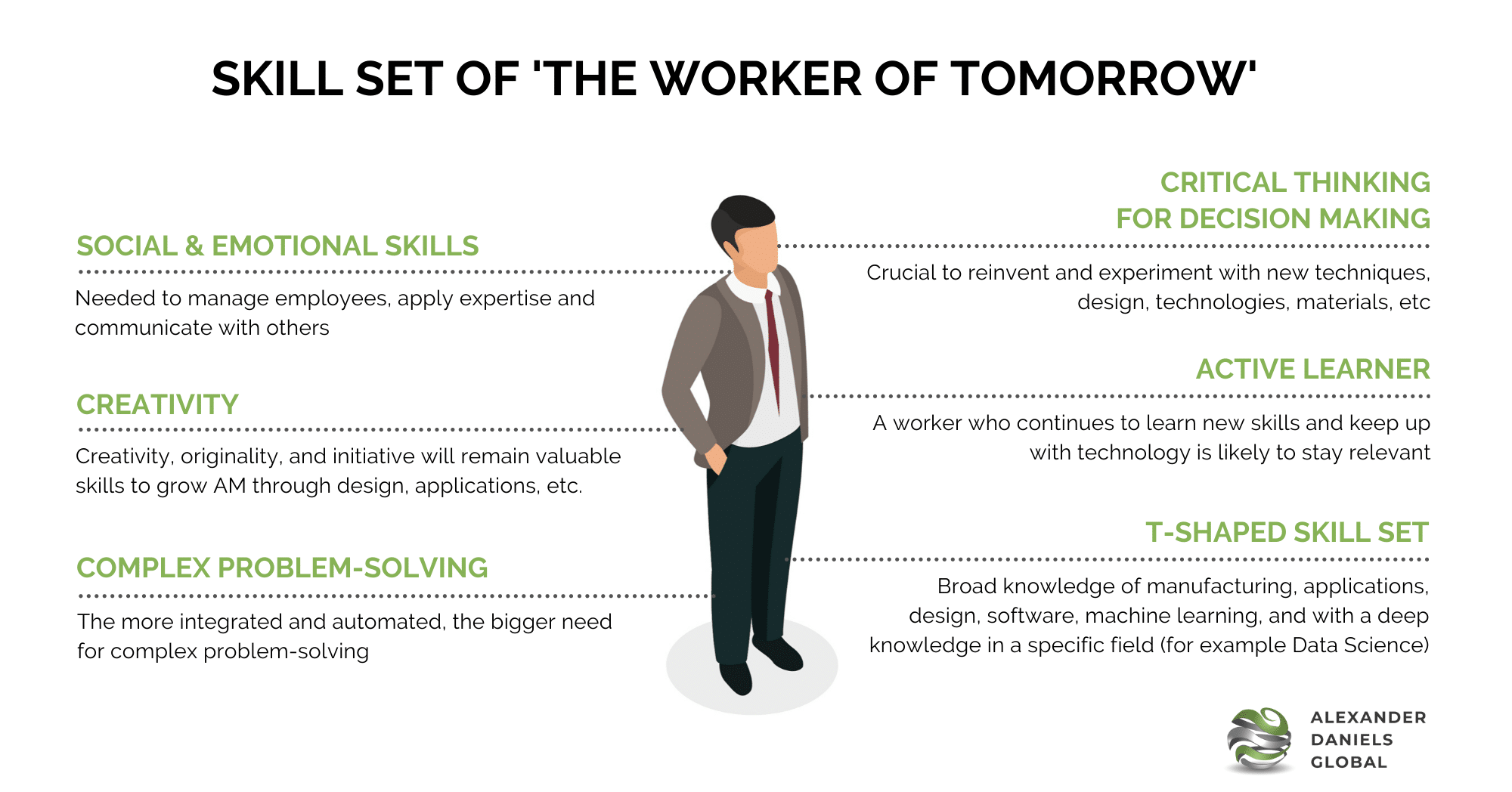 Automation Jobs 3D Printing