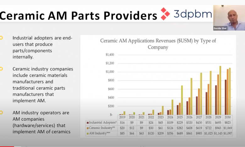 Photo of Lithoz and 3dpbm hold webinar on advanced ceramics AM applications