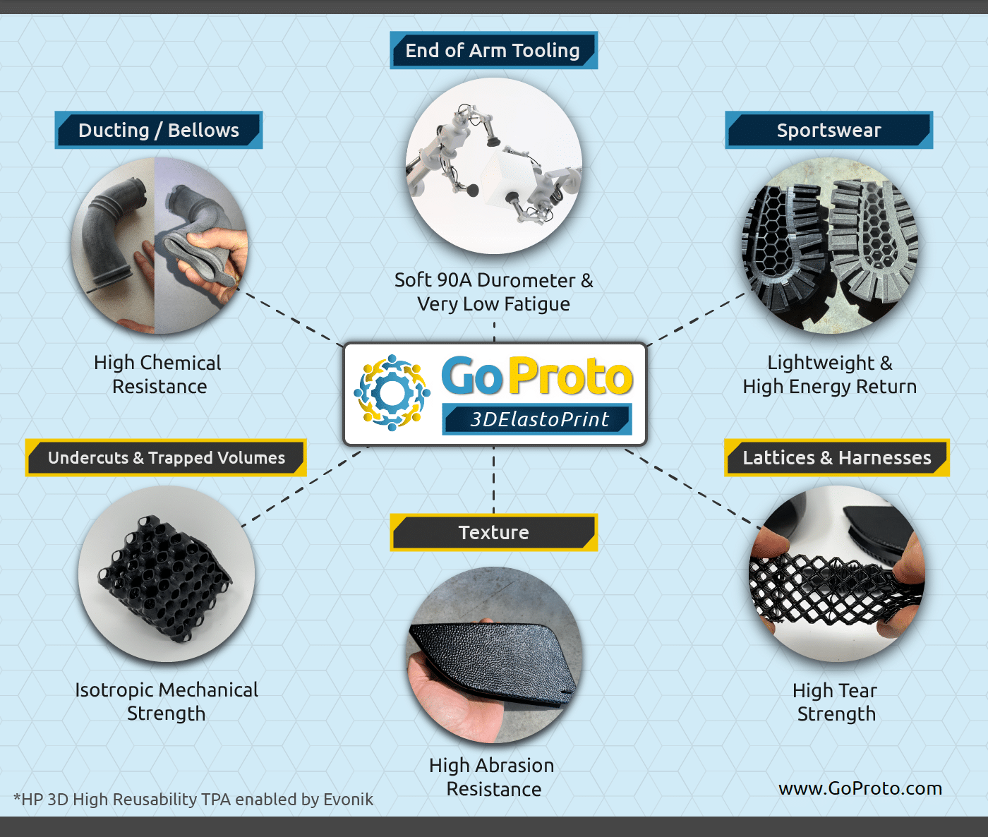 3DElastoPrint by GoProto, a 3D printing parts service featuring a production grade elastomeric TPA on our HP Multi Jet Fusion machines, enabling the production of rubber-like parts unachievable by traditional manufacturing methods.
