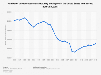 Graph showing loss of private manufacturing jobs across the United States since 1985