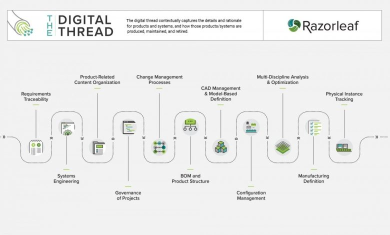 Visual representation of Razorleaf's digital thread, into which Ansys' simulation process is meant to fold