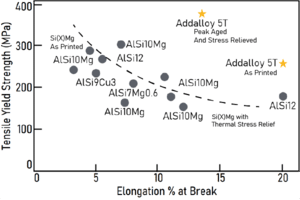 Graph charting Addalloy's performance against other powder alloys