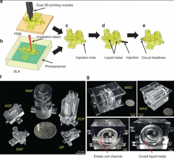 Both a fused deposition modeling (FDM) and b stereo lithography appearance (SLA) techniques are utilized to fabricate a complete probehead (c) layer by layer according to the simulation design. d Liquid metal is perfused into the model through the injection hole to form an RF coil. e The RF coil is connected to the matching circuit by two copper strips to form a complete probe. The entrance and exit of the liquid metal channel are completely sealed with silver paste. Various 3D-printed probeheads suitable for MR applications can be fabricated and utilized, including f U-tube saddle probehead (SAP), U-tube Alderman-Grant probehead (AGP), reaction monitoring probehead (RMP), electrochemical reaction monitoring probehead (ECP), gradient probehead (GP) for MR, and g modified solenoid imaging probehead (MSO), modified Alderman-Grant imaging probehead (MAG) for MRI. The coil channel of MSO probehead, before and after the liquid metal perfusion, are also shown.