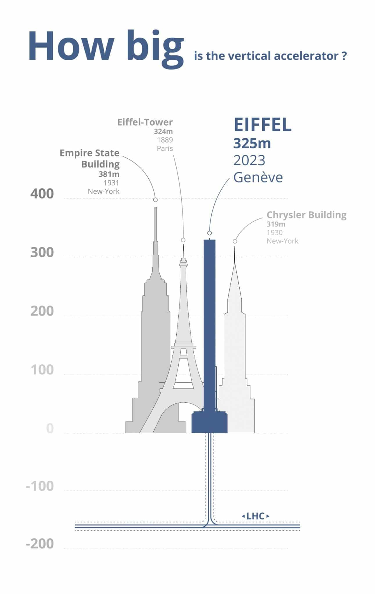 CERN's proposed EIFFEL space elevator accelerator will be entirely 3D printed