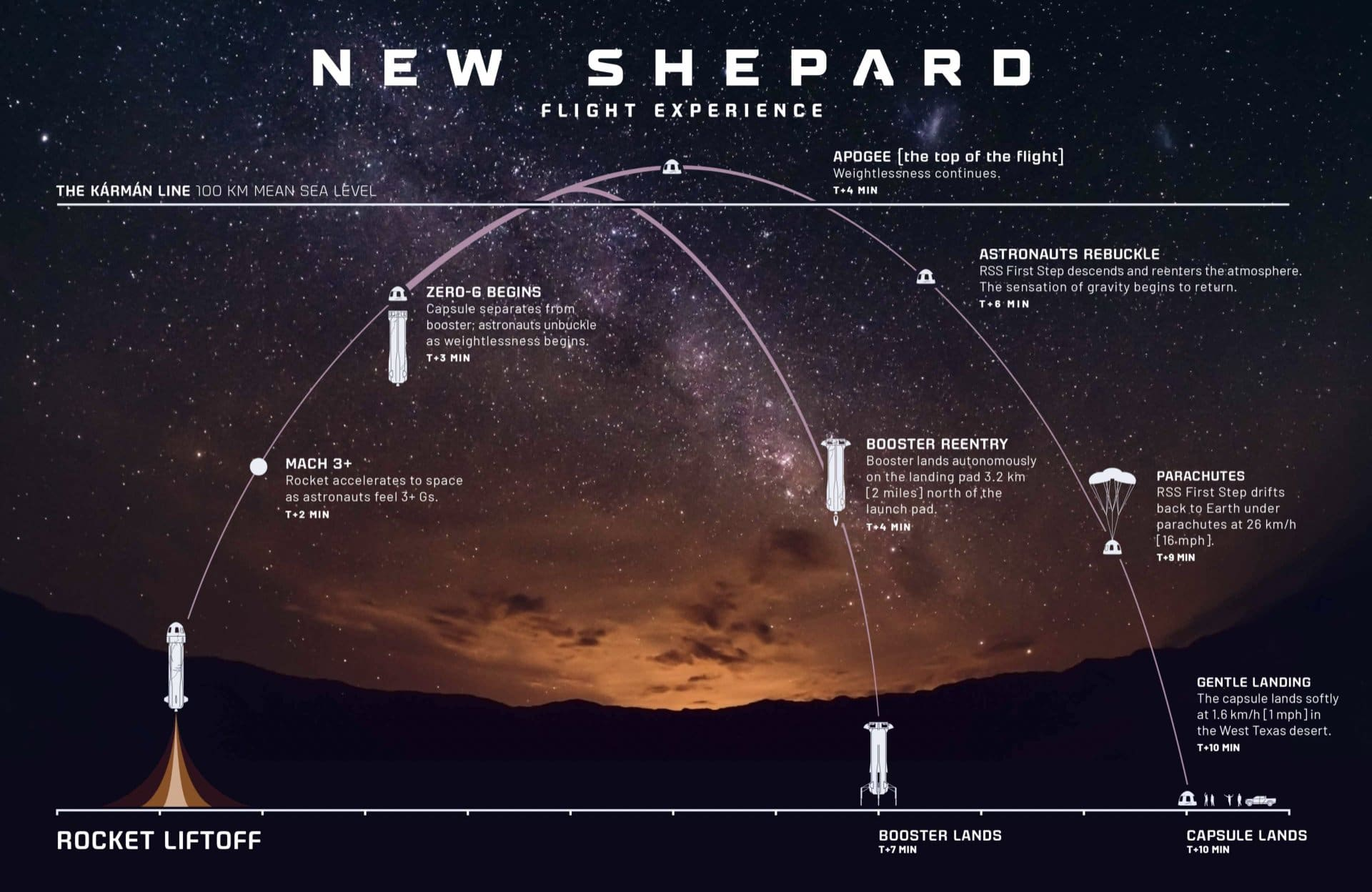blue origin s new shepard is about to take humans to space